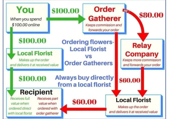 Order from local florists VS order gatherers
